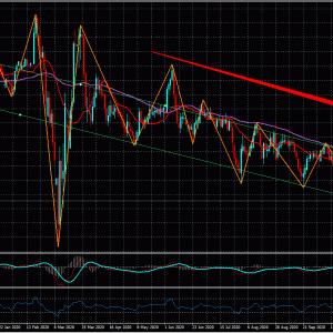 FXライントレード20.11/08-USD/JPY