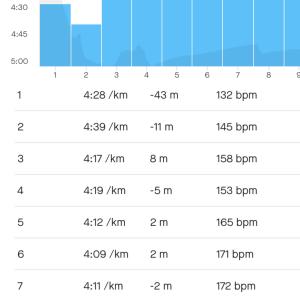 10kmサブスリーペース走からの地域散策ジョグ20km