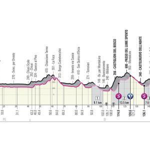 ジロデイタリア2019 第11ステージ グラベル区間がこんなにあるのか