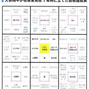 「大谷翔平のマンダラ」 第一弾 「モチベーションをアップさせる実践」No.66