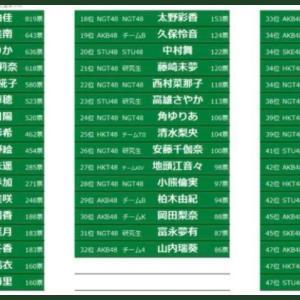 【NEX選抜総選挙・速報5位】SKE48 10期研究生 木内俐椛子 速報5位!!