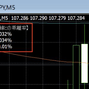 【MT4】移動平均線との乖離率を表示する自作インジケーター