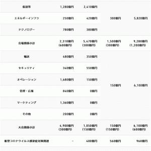 東京2020オリンピックの都民1人当たりの負担額が高すぎる!