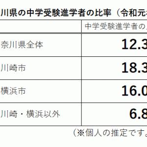 神奈川県の中学受験進学者の比率を推定してみた