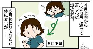 364自由だ!【第二子妊娠中期①】