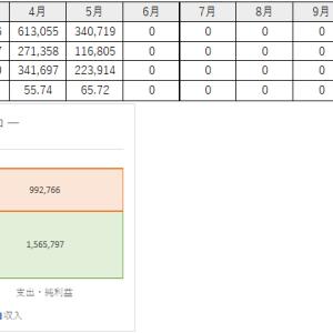 資産レポート_2020/05