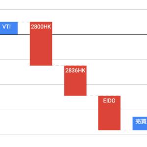 投資成績の報告(2020/5末)