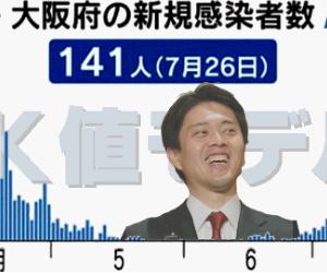 【新型コロナウイルス】大阪府の陽性率13%に 感染者141人、経路不明6割 26日