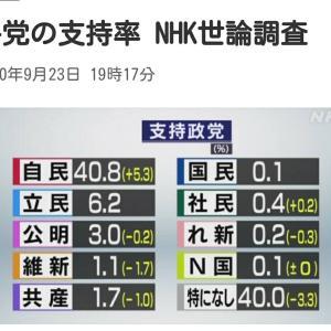 NHK世論調査 内閣支持62%、不支持13% 政党支持率 自民党:40.8