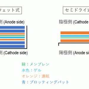 WBのゲルを置く位置【ウェット式とセミドライ式】