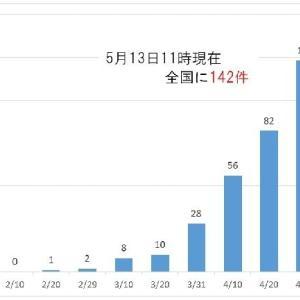 また、大阪か 株式会社ふれ愛交通 倒産 「新型コロナウイルス関連倒産」は142件