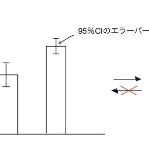 【統計応用】95%信頼区間と2標本両側t検定【統計検定1級対策】