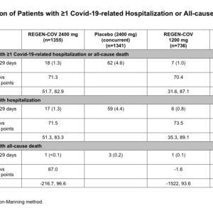 REGEN-COV2067試験(抗体カクテル療法、治療)についての追記