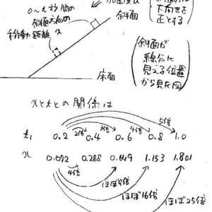 昭和大学医学部2020年度物理入試問題1.A 摩擦を含む斜面の問題 (1)解説解答