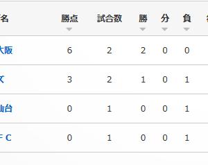 仙台が2020ルヴァンカップGSを突破する条件