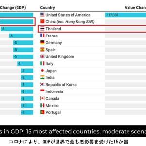 タイのGDP収縮は世界でワースト3(その1)