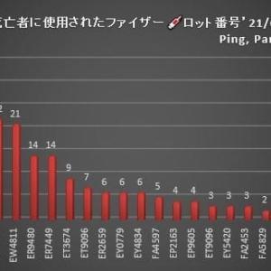 日本政府から流出した動物実験データのつづき/死亡者が多く出ているロット番号がある。それは中身がロットごとに違うということを意味する。つまり、現在治験データをとっている最中である。