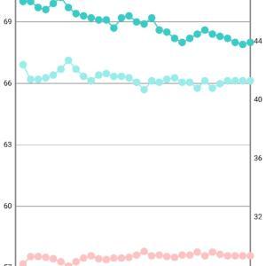 まとめ ★5月18日~5月24日 結果-0.5kg(Total:-4.6kg)★