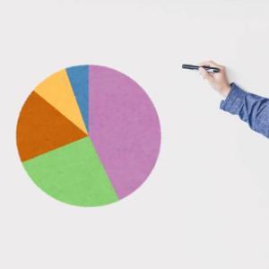 Twitterで見たアンケートの円グラフに疑問