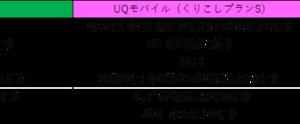 【UQモバイル】くりこしプランSは、スピード重視の人にオススメ。
