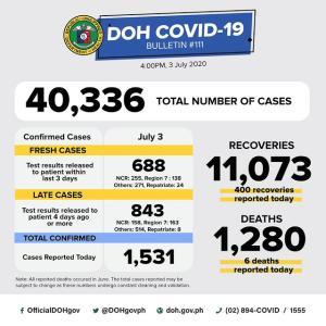 フィリピンコロナ感染者40000人超えた!