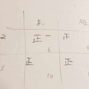 (弱ネタバレ)伊藤塾全国模試第二回短答振り返り(メモ)