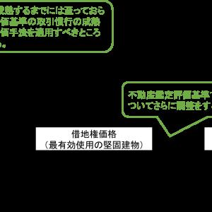 相続税申告において、納税者が用いた借地権の鑑定評価手法の適用方針の問題点が指摘された裁決例(平成28年12月5日非公開裁決)