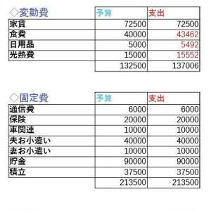 【R3.2】家計簿