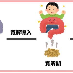 クローン病:重症度別の治療法