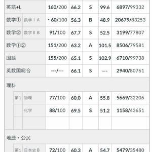 【速報】全統共通テスト模試の成績発表