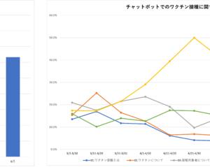 【株式会社ObotAI】鳥取県日吉津村などの自治体にてワクチン接種問い合せチャットボットの導入が加速!総質問件数はすでに18万件以上に。
