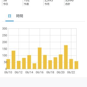 読者登録200人ありがとうございます!
