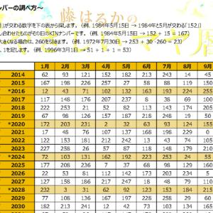 【無料】マヤ暦のKIN表|誕生日からKINナンバーを調べる方法