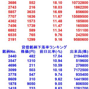 【7/30貸借銘柄変動率ランキング10選】