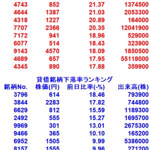 【8/3貸借銘柄変動率ランキング10選】