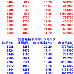 【8/4貸借銘柄変動率ランキング10選】