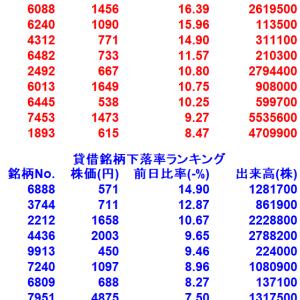 【8/5貸借銘柄変動率ランキング10選】