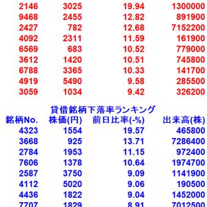 【8/6貸借銘柄変動率ランキング10選】