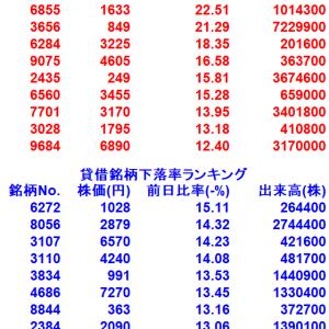 【8/7貸借銘柄変動率ランキング10選】