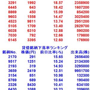 【8/11貸借銘柄変動率ランキング10選】