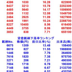 【9/29貸借銘柄変動率ランキング10選】