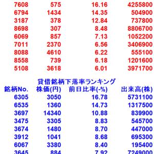 【10/23貸借銘柄変動率ランキング10選】