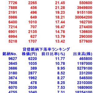 【12/4貸借銘柄変動率ランキング10選】
