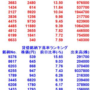 【1/21貸借銘柄変動率ランキング10選】