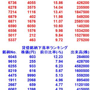 【1/25貸借銘柄変動率ランキング10選】