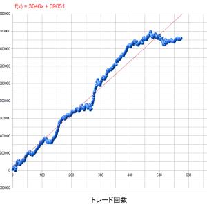 【シストレ現状報告3】