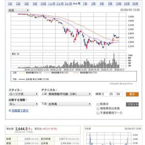 ◎全日空(ANA)と日本航空(JAL)の株価は復活するのか?