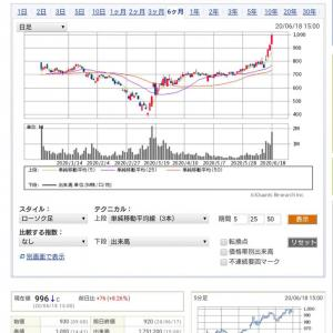 ◎ヤーマンが強い❗ついに株価1000円ラインにタッチ❗更なる上値を目指すか❕❔
