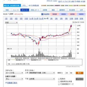 ◎上昇⤴️ヤーマン❗ついに終値で1000円を越えてきた❗ここからが本格的な上昇の始まり❗(^○^)