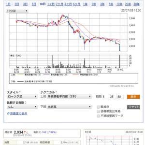 ◎大戸屋が引き続き暴落中⤵️中国上海に合弁会社設立でフランチャイズ展開で起死回生なるか⁉️